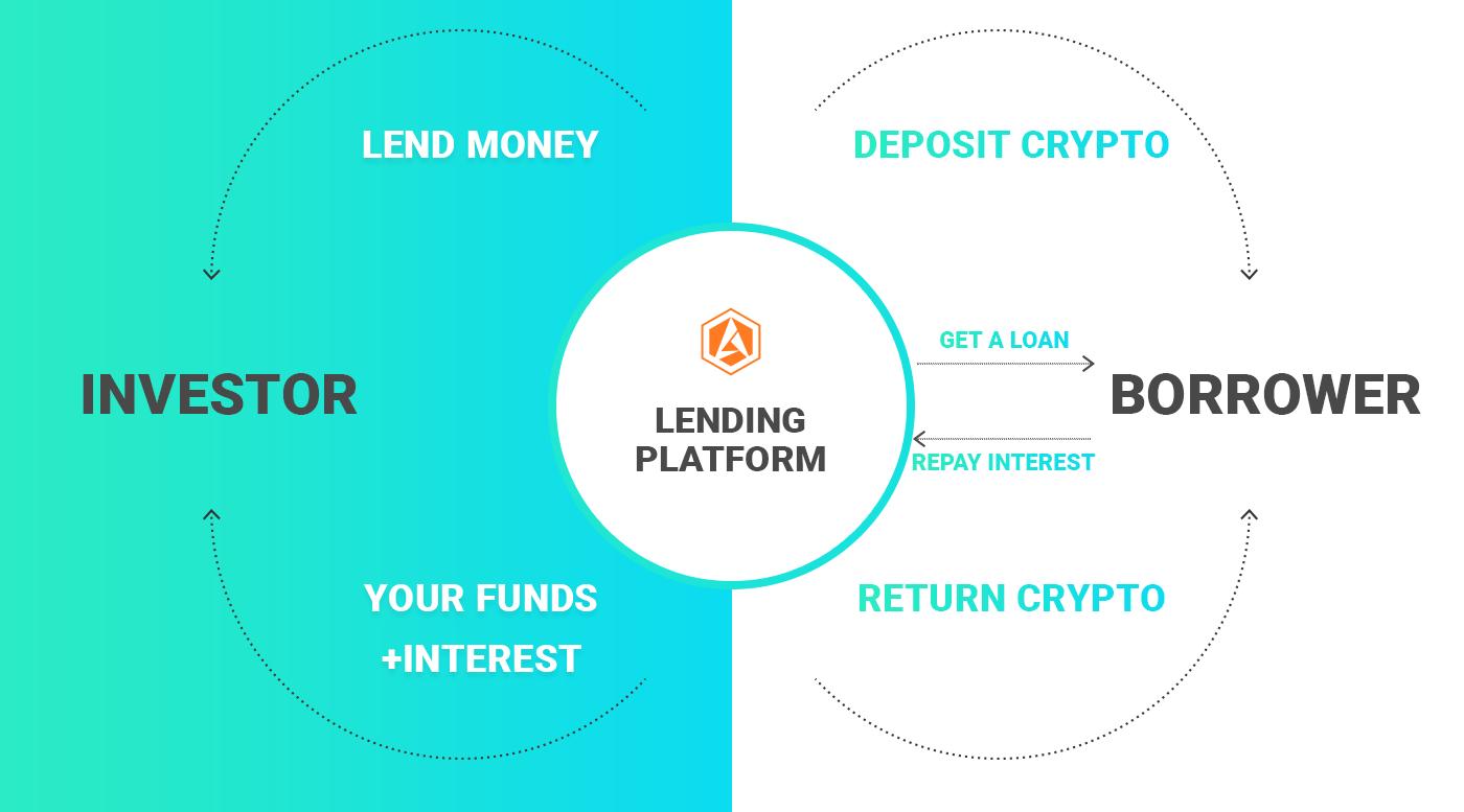 crypto lending solution