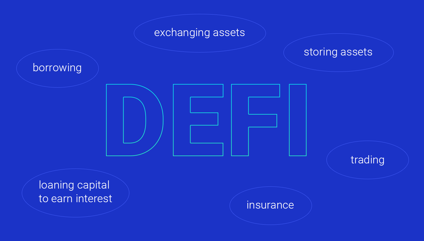 Blockchain for Decentralized Finance