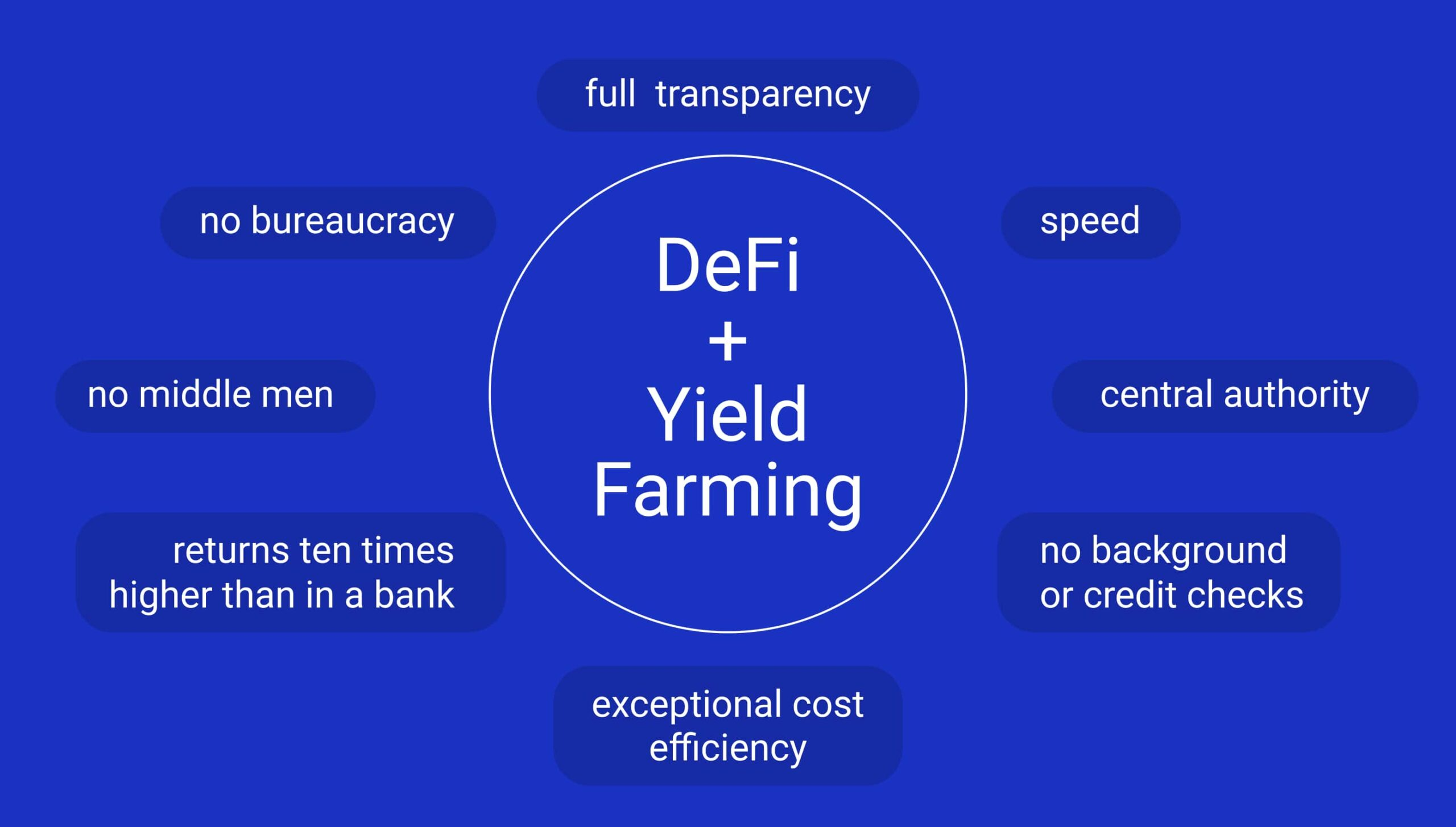 Yield Farmers and Decentralized Finance