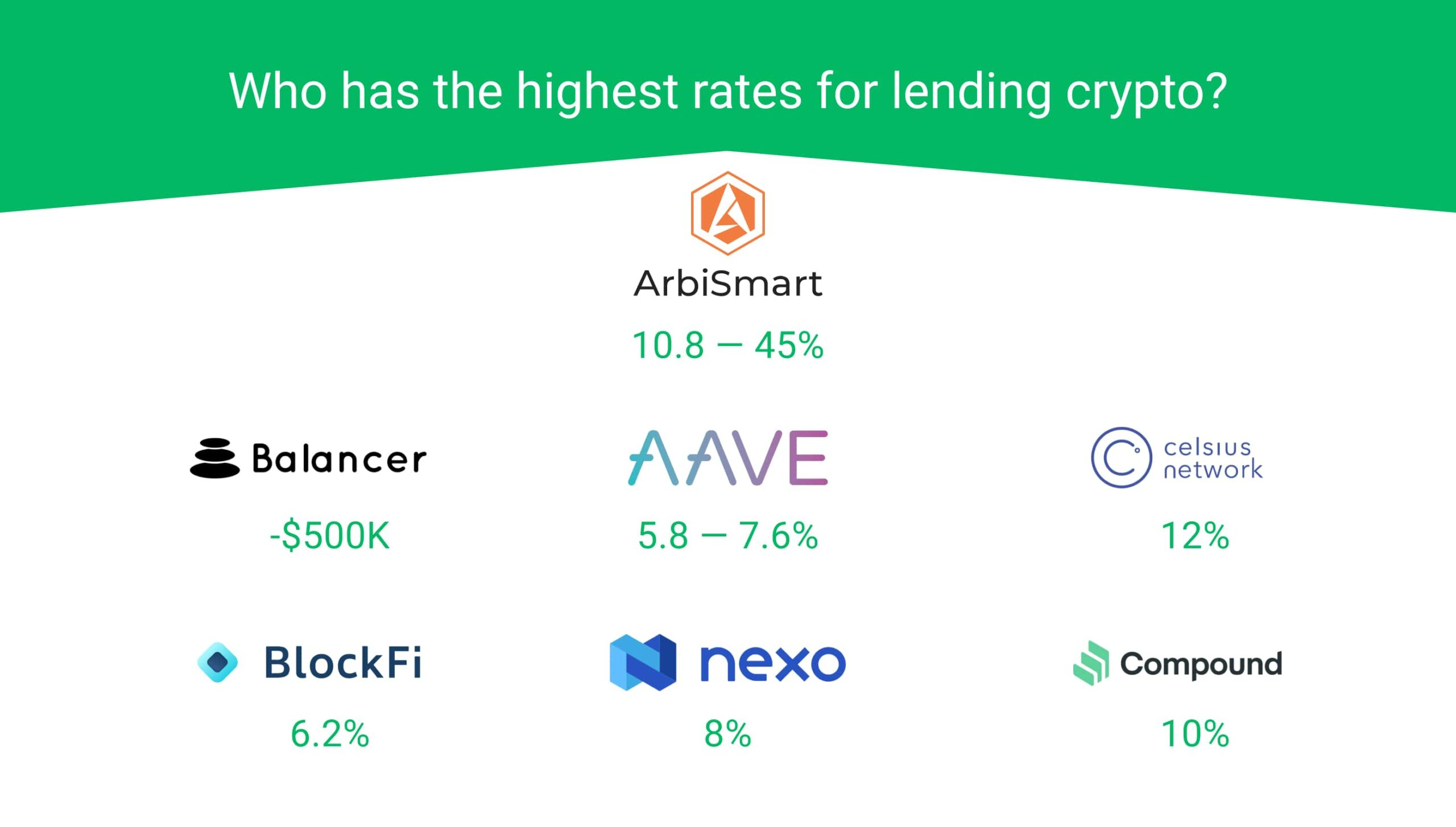 who has the highest rates for lending crypto