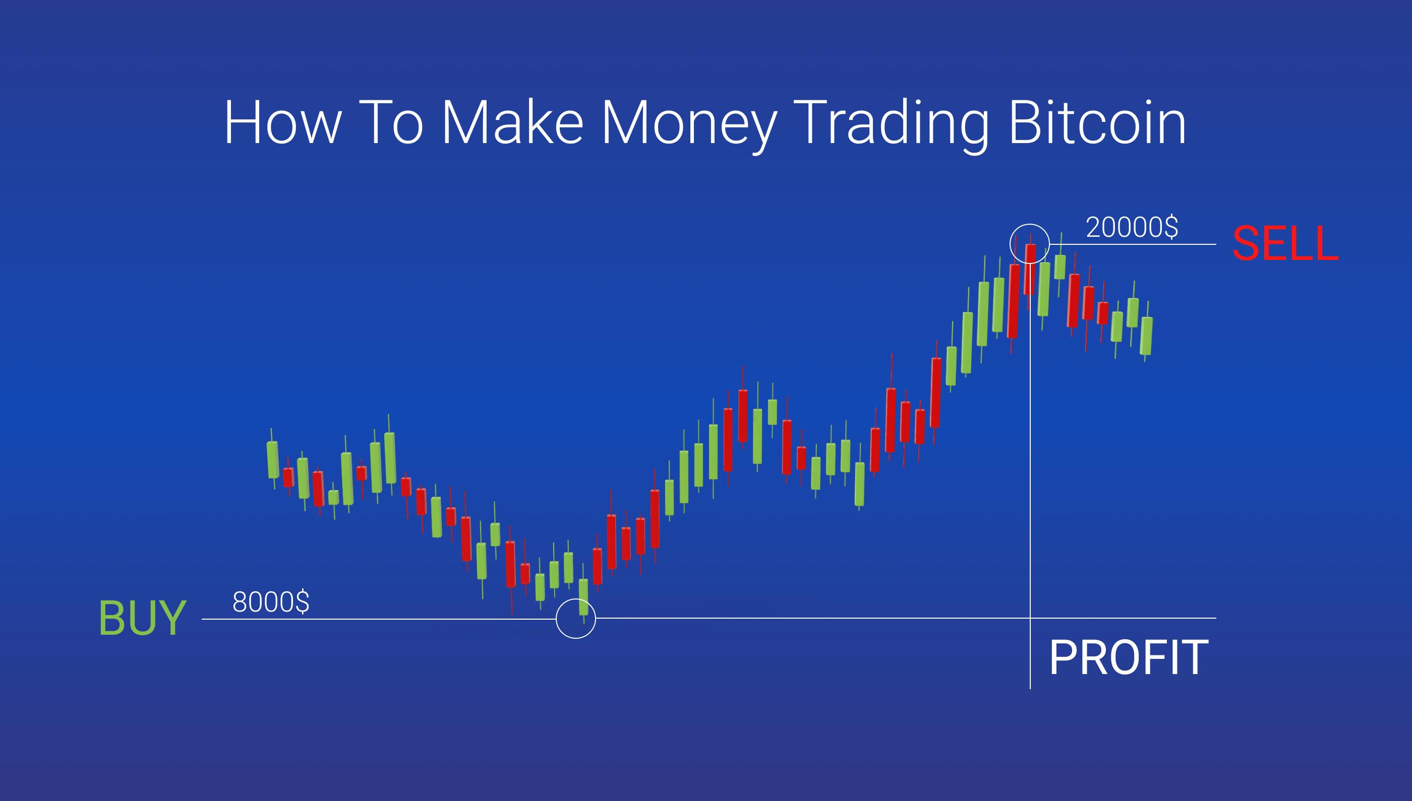 profit bitcoin qatar