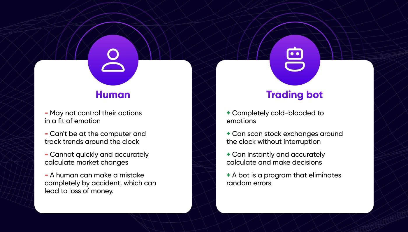 Crypto algorithmic trading versus human