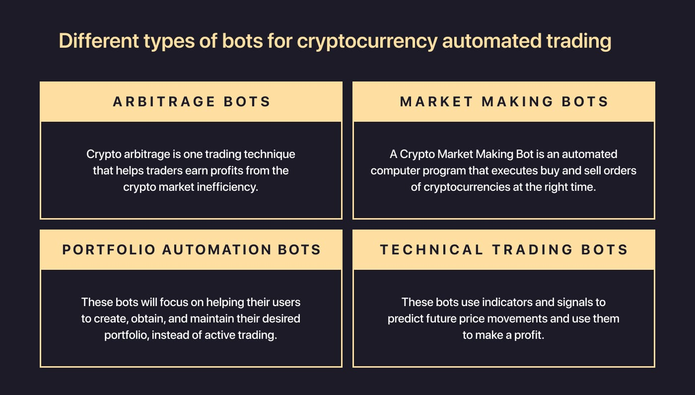 Different types of bots for cryptocurrency automated trading