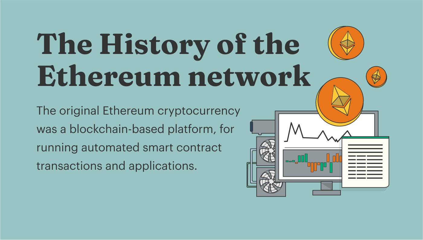History of the Ethereum Network