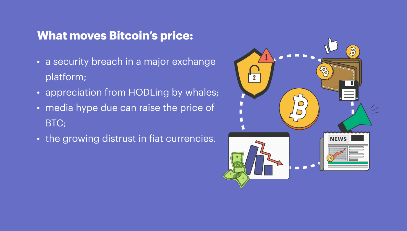 what moves bitcoin price